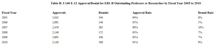 Uscis Releases I 140 Approvaldenial Statistics For Eb 1 Cases From